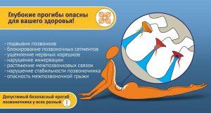 Глубокие прогибы опасны для здоровья